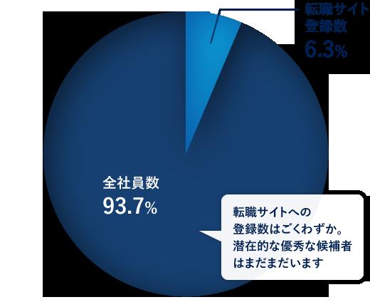 デジタルマーケ企業A社 某有名転職サイト登録者数